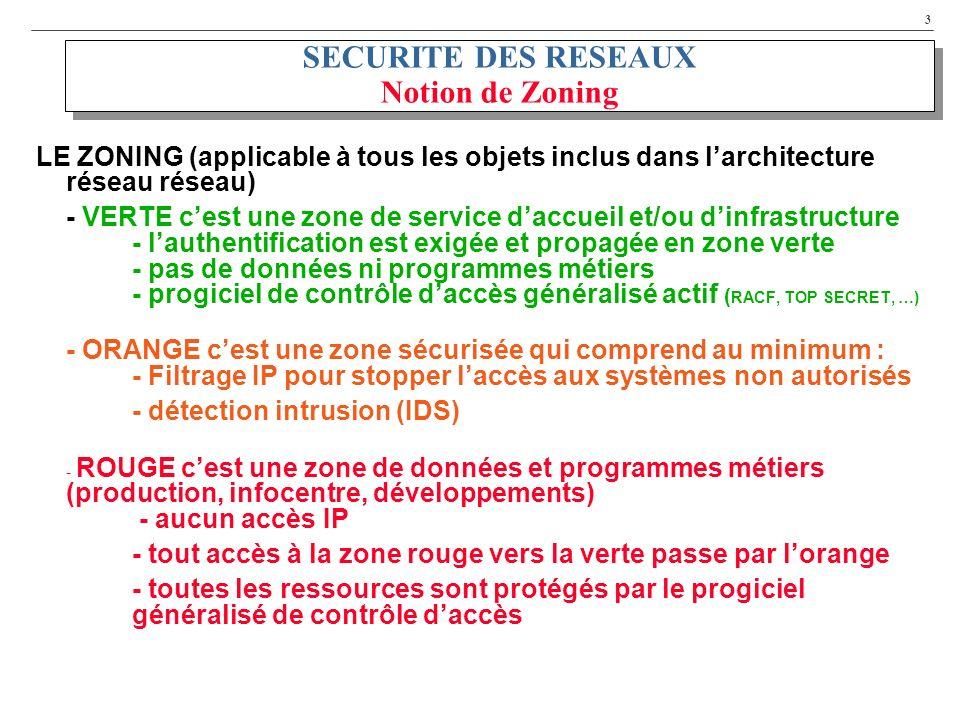 3 SECURITE DES RESEAUX Notion de Zoning LE ZONING (applicable à tous les objets inclus dans larchitecture réseau réseau) - VERTE cest une zone de service daccueil et/ou dinfrastructure - lauthentification est exigée et propagée en zone verte - pas de données ni programmes métiers - progiciel de contrôle daccès généralisé actif ( RACF, TOP SECRET, …) - ORANGE cest une zone sécurisée qui comprend au minimum : - Filtrage IP pour stopper laccès aux systèmes non autorisés - détection intrusion (IDS) - ROUGE cest une zone de données et programmes métiers (production, infocentre, développements) - aucun accès IP - tout accès à la zone rouge vers la verte passe par lorange - toutes les ressources sont protégés par le progiciel généralisé de contrôle daccès