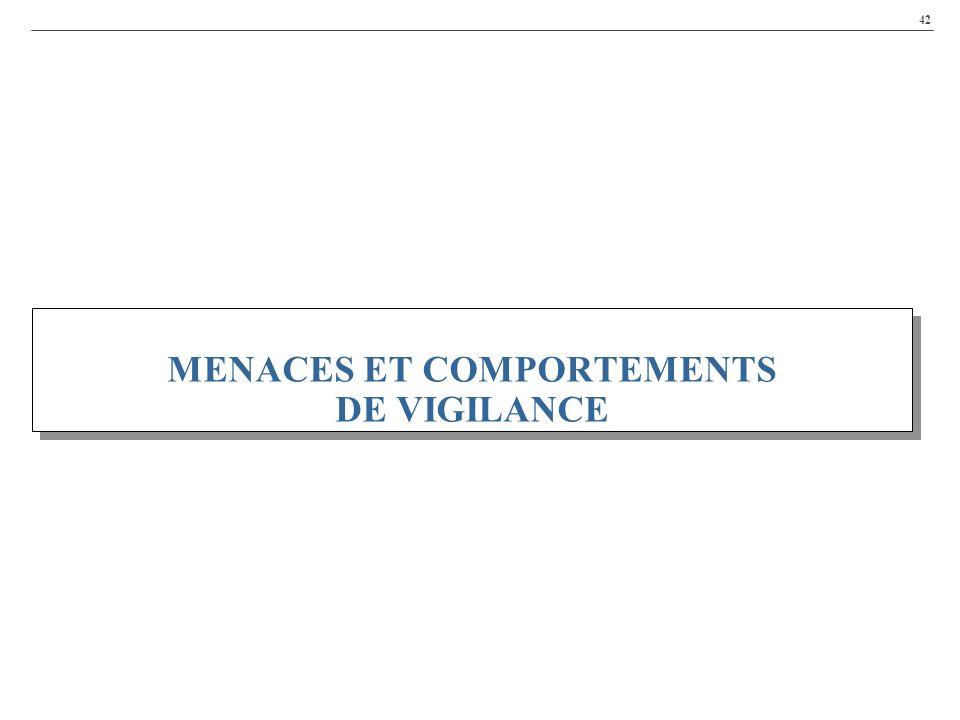 42 MENACES ET COMPORTEMENTS DE VIGILANCE