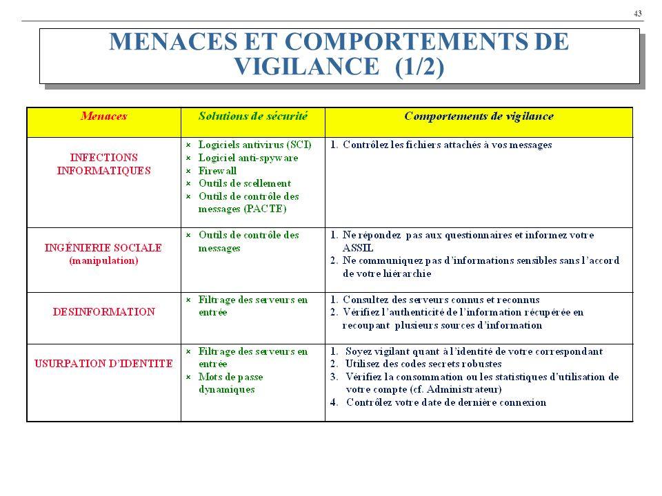 43 MENACES ET COMPORTEMENTS DE VIGILANCE (1/2)
