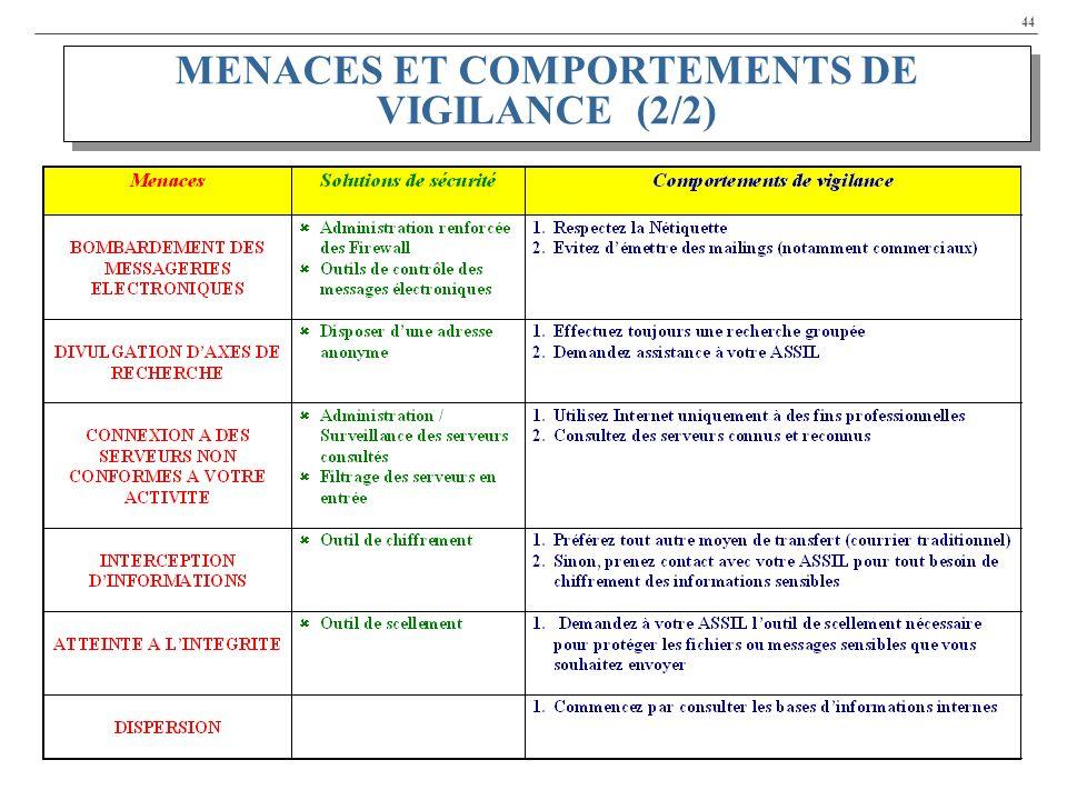 44 MENACES ET COMPORTEMENTS DE VIGILANCE (2/2)