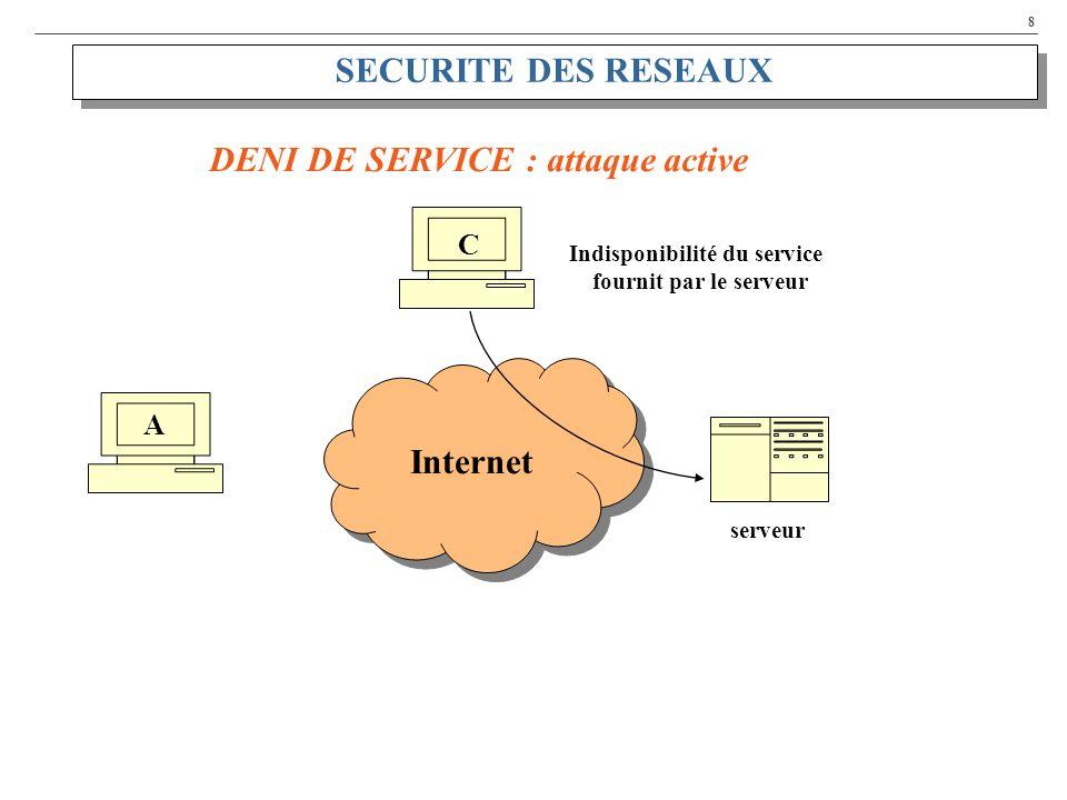 8 SECURITE DES RESEAUX A C DENI DE SERVICE : attaque active Internet serveur Indisponibilité du service fournit par le serveur