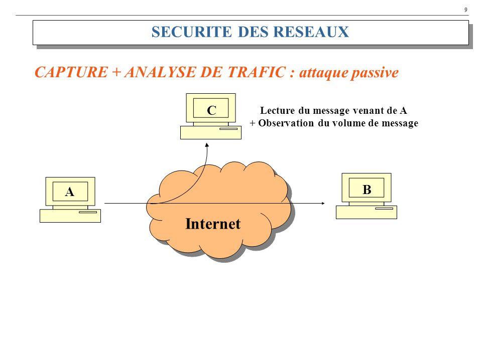 9 SECURITE DES RESEAUX A C B CAPTURE + ANALYSE DE TRAFIC : attaque passive Internet Lecture du message venant de A + Observation du volume de message