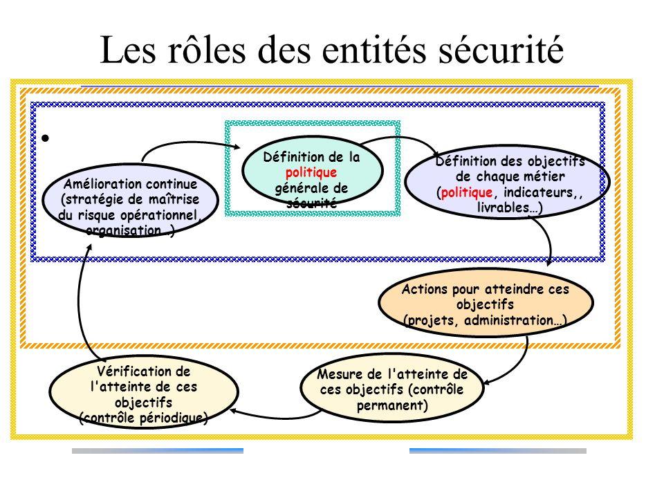 Les rôles des entités sécurité Mesure de l'atteinte de ces objectifs (contrôle permanent) Vérification de l'atteinte de ces objectifs (contrôle périod