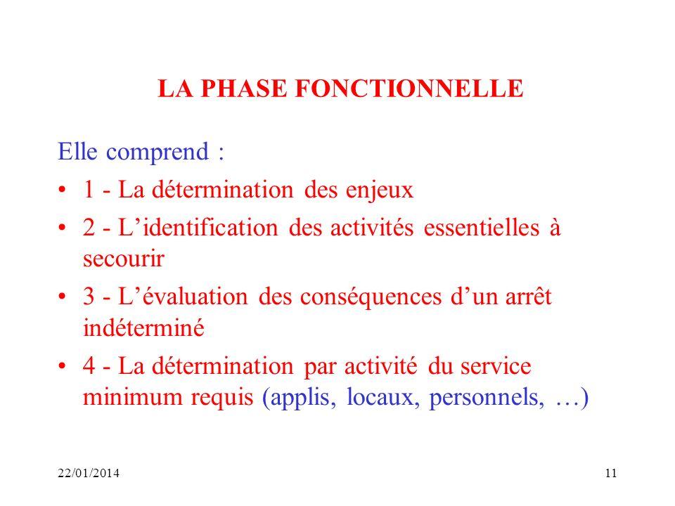 LA PHASE FONCTIONNELLE Elle comprend : 1 - La détermination des enjeux 2 - Lidentification des activités essentielles à secourir 3 - Lévaluation des c
