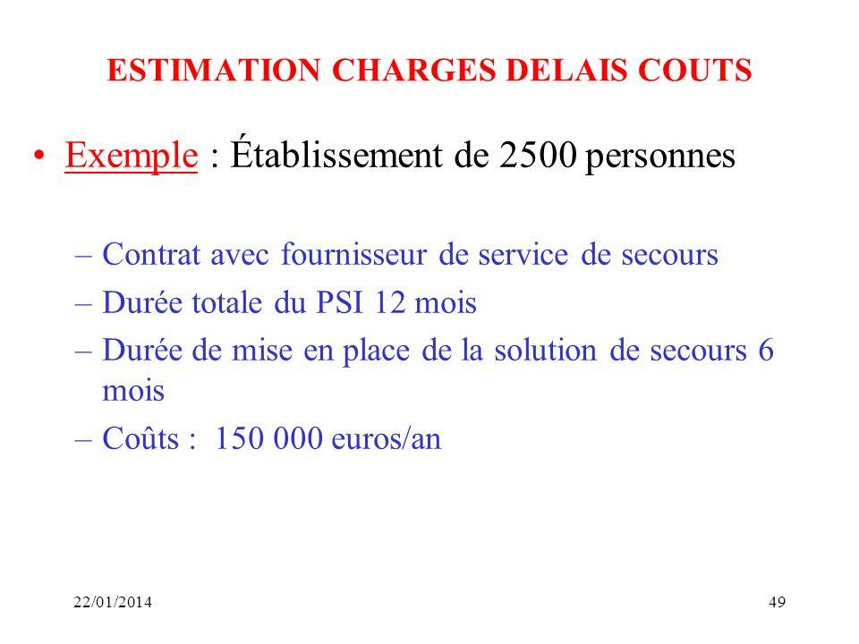 ESTIMATION CHARGES DELAIS COUTS Exemple : Établissement de 2500 personnes –Contrat avec fournisseur de service de secours –Durée totale du PSI 12 mois