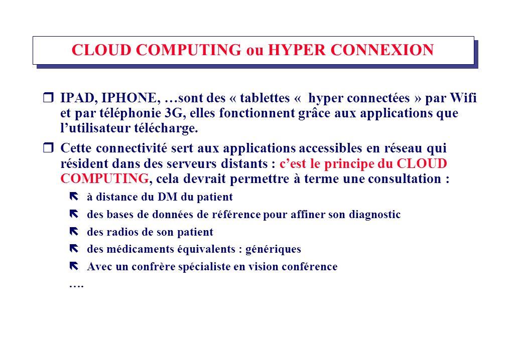 CLOUD COMPUTING ou HYPER CONNEXION IPAD, IPHONE, …sont des « tablettes « hyper connectées » par Wifi et par téléphonie 3G, elles fonctionnent grâce aux applications que lutilisateur télécharge.