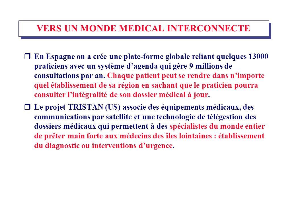 VERS UN MONDE MEDICAL INTERCONNECTE En Espagne on a crée une plate-forme globale reliant quelques 13000 praticiens avec un système dagenda qui gère 9 millions de consultations par an.