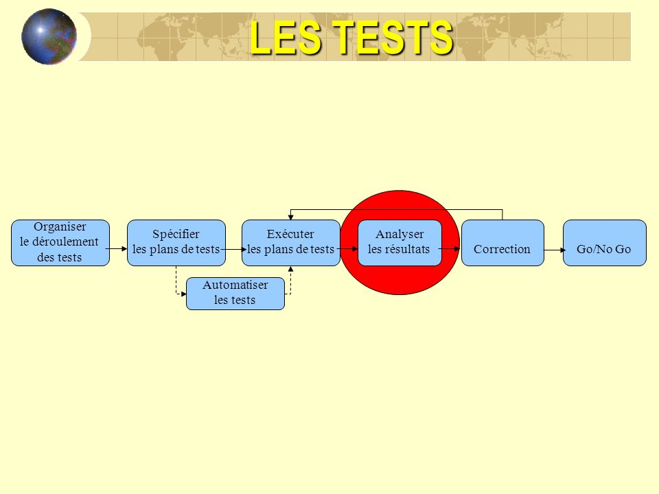 LES TESTS Organiser le déroulement des tests Spécifier les plans de tests Exécuter les plans de tests Analyser les résultats Automatiser les tests Cor
