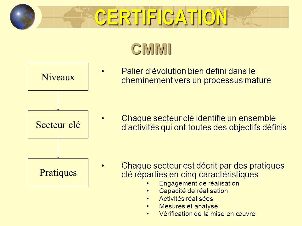 CERTIFICATIONCMMI Niveaux Secteur clé Pratiques Palier dévolution bien défini dans le cheminement vers un processus maturePalier dévolution bien défin