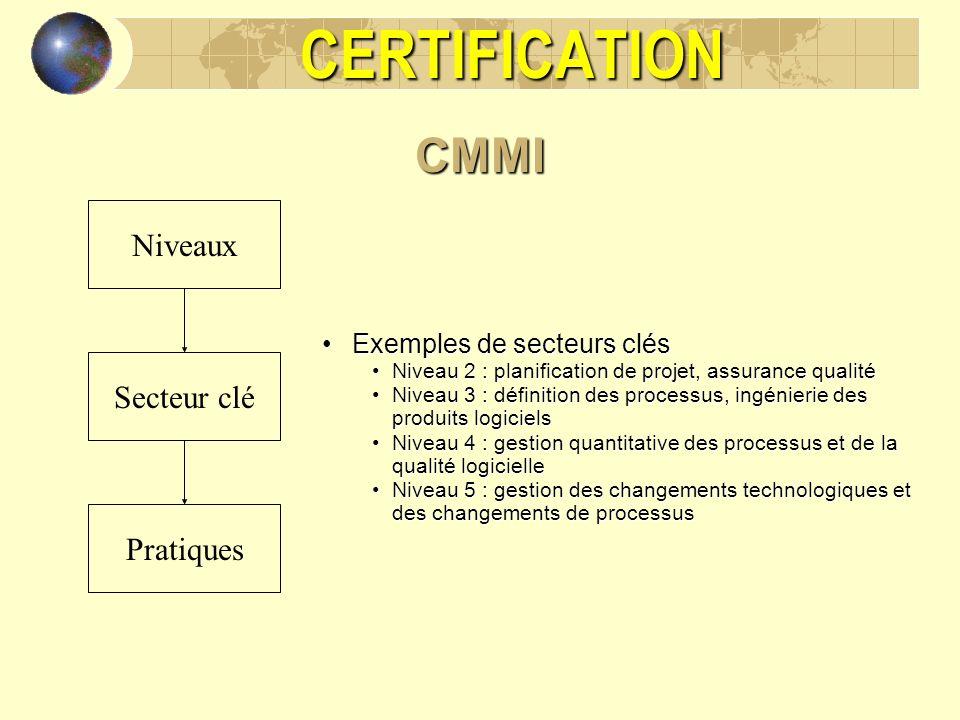 CERTIFICATIONCMMI Niveaux Secteur clé Pratiques Exemples de secteurs clésExemples de secteurs clés Niveau 2 : planification de projet, assurance quali