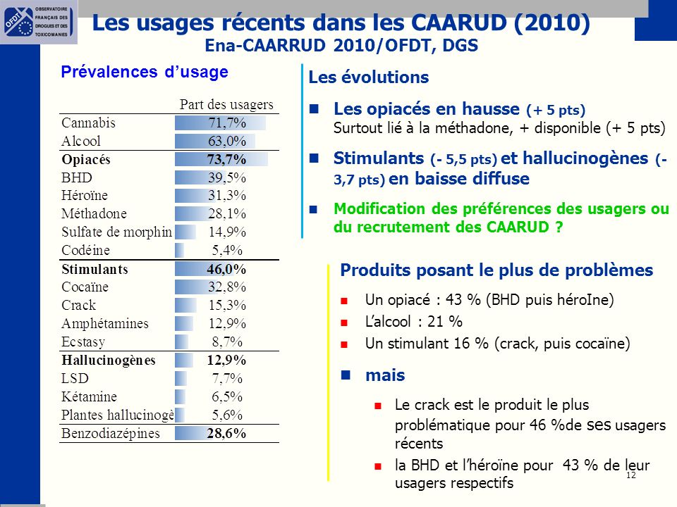 12 Les usages récents dans les CAARUD (2010) Ena-CAARRUD 2010/OFDT, DGS Les évolutions Les opiacés en hausse (+ 5 pts) Surtout lié à la méthadone, + disponible (+ 5 pts) Stimulants (- 5,5 pts) et hallucinogènes (- 3,7 pts) en baisse diffuse Modification des préférences des usagers ou du recrutement des CAARUD .