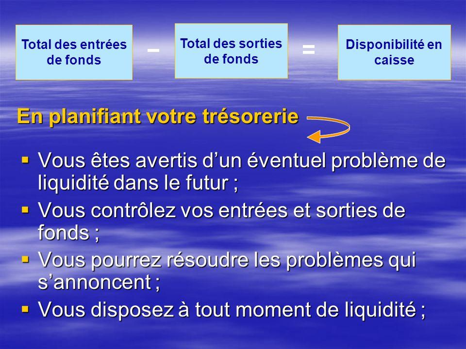 Total des entrées de fonds Total des sorties de fonds Disponibilité en caisse Vous êtes avertis dun éventuel problème de liquidité dans le futur ; Vous êtes avertis dun éventuel problème de liquidité dans le futur ; Vous contrôlez vos entrées et sorties de fonds ; Vous contrôlez vos entrées et sorties de fonds ; Vous pourrez résoudre les problèmes qui sannoncent ; Vous pourrez résoudre les problèmes qui sannoncent ; Vous disposez à tout moment de liquidité ; Vous disposez à tout moment de liquidité ; En planifiant votre trésorerie