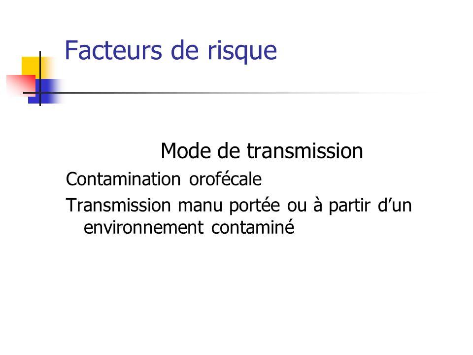 Facteurs de risque Mode de transmission Contamination orofécale Transmission manu portée ou à partir dun environnement contaminé