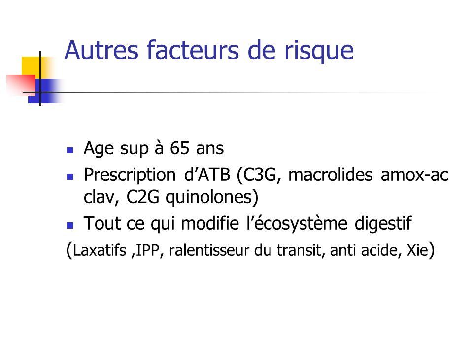 Autres facteurs de risque Age sup à 65 ans Prescription dATB (C3G, macrolides amox-ac clav, C2G quinolones) Tout ce qui modifie lécosystème digestif (