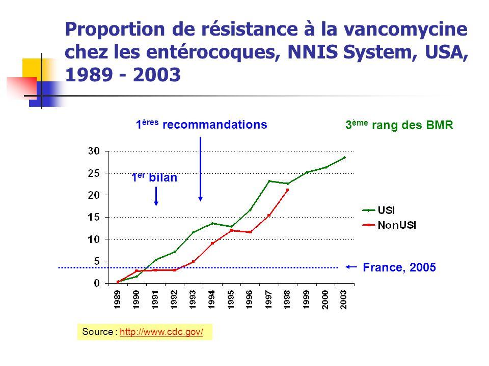 Proportion de résistance à la vancomycine chez les entérocoques, NNIS System, USA, 1989 - 2003 France, 2005 3 ème rang des BMR 1 ères recommandations