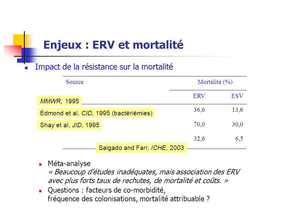 Enjeux : ERV et mortalité Impact de la résistance sur la mortalité Méta-analyse « Beaucoup détudes inadéquates, mais association des ERV avec plus for