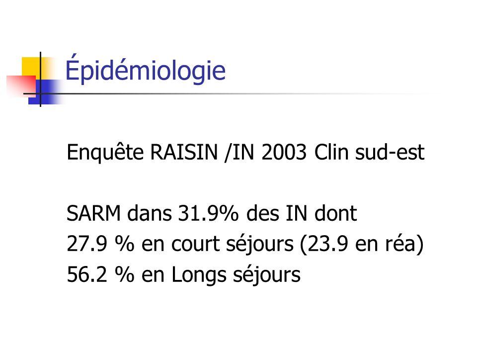 Épidémiologie Enquête RAISIN /IN 2003 Clin sud-est SARM dans 31.9% des IN dont 27.9 % en court séjours (23.9 en réa) 56.2 % en Longs séjours