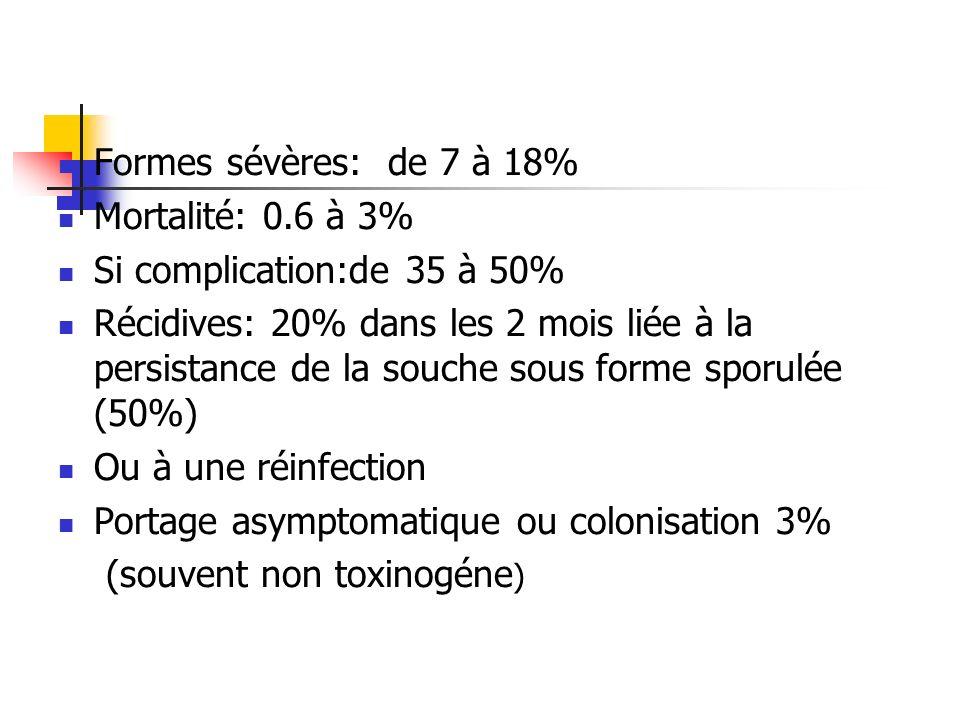 Formes sévères: de 7 à 18% Mortalité: 0.6 à 3% Si complication:de 35 à 50% Récidives: 20% dans les 2 mois liée à la persistance de la souche sous form