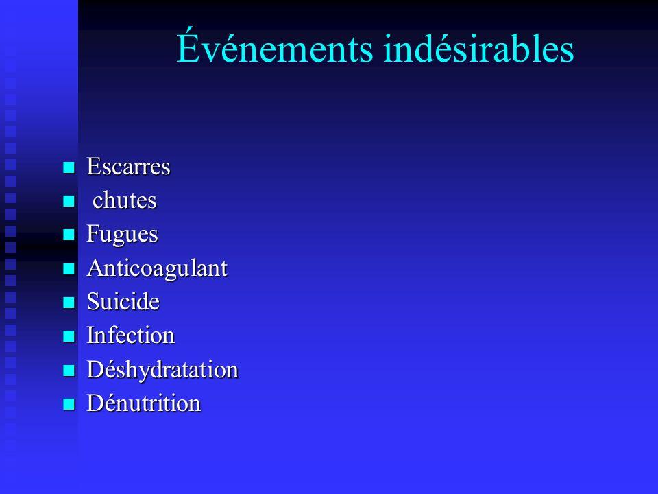Événements indésirables Escarres Escarres chutes chutes Fugues Fugues Anticoagulant Anticoagulant Suicide Suicide Infection Infection Déshydratation D