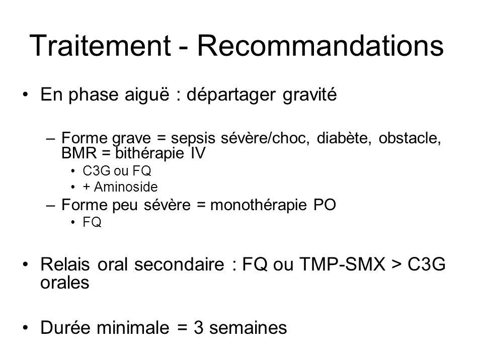 Traitement - Recommandations En phase aiguë : départager gravité –Forme grave = sepsis sévère/choc, diabète, obstacle, BMR = bithérapie IV C3G ou FQ +