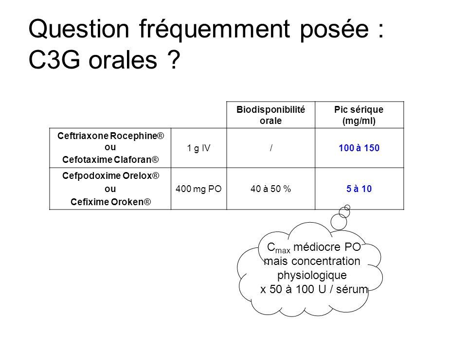 Question fréquemment posée : C3G orales ? Biodisponibilité orale Pic sérique (mg/ml) Ceftriaxone Rocephine® ou Cefotaxime Claforan® 1 g IV/100 à 150 C