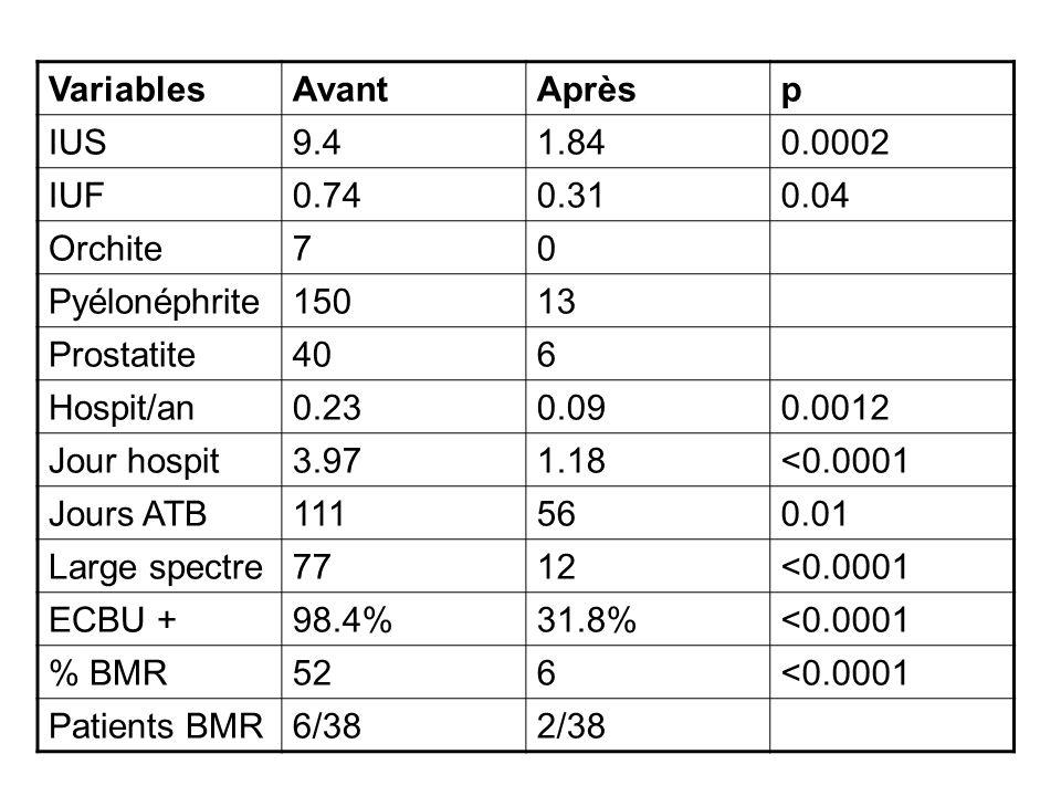 VariablesAvantAprèsp IUS9.41.840.0002 IUF0.740.310.04 Orchite70 Pyélonéphrite15013 Prostatite406 Hospit/an0.230.090.0012 Jour hospit3.971.18<0.0001 Jo