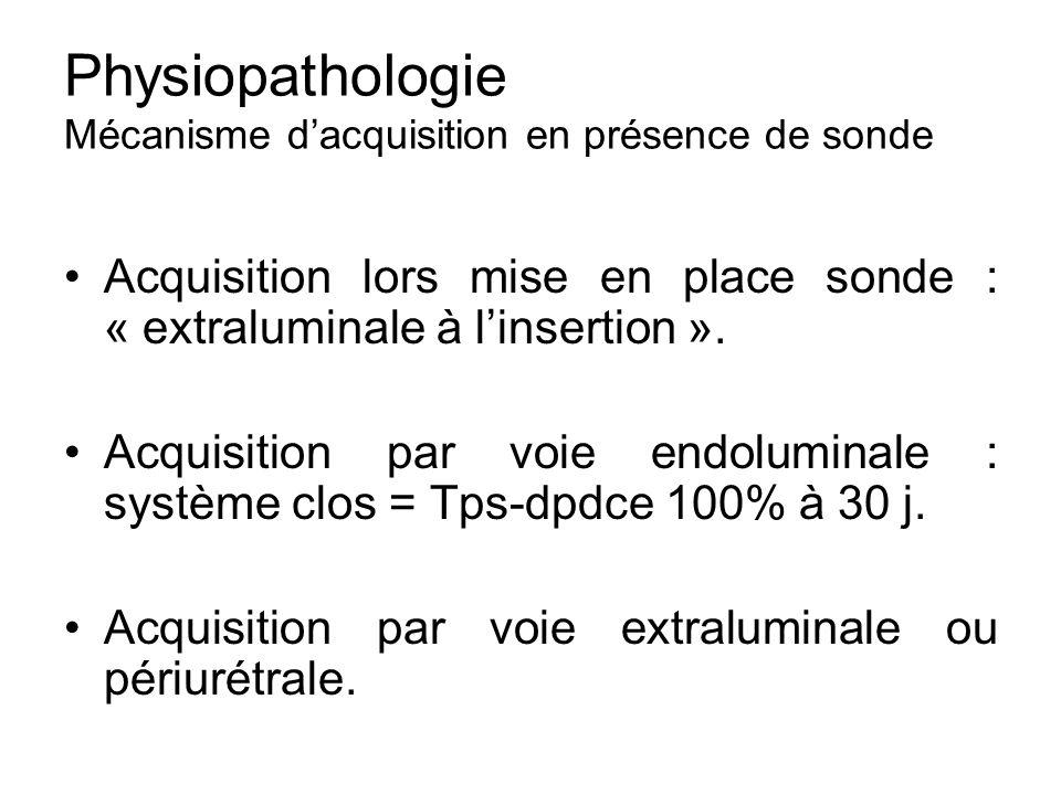 Physiopathologie Mécanisme dacquisition en présence de sonde Acquisition lors mise en place sonde : « extraluminale à linsertion ». Acquisition par vo