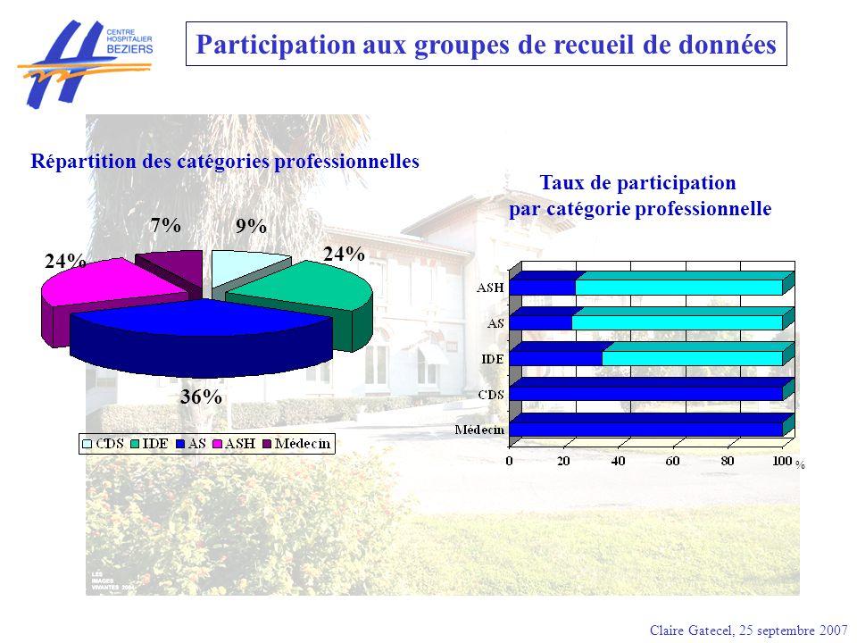 Claire Gatecel, 25 septembre 2007 Participation aux groupes de recueil de données 9% 7% 24% 36% 24% % Taux de participation par catégorie professionne