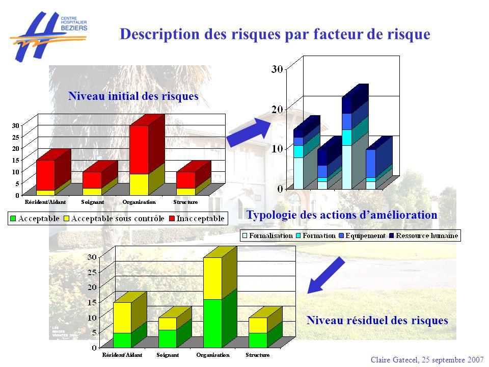Claire Gatecel, 25 septembre 2007 Description des risques par facteur de risque Typologie des actions damélioration Niveau résiduel des risques Niveau