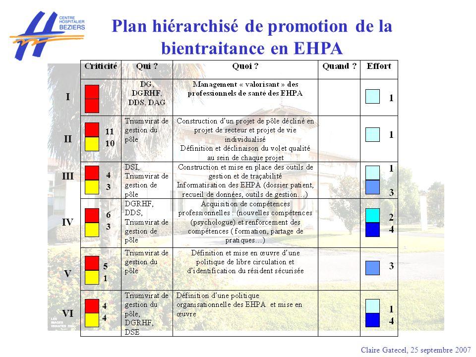 Claire Gatecel, 25 septembre 2007 Plan hiérarchisé de promotion de la bientraitance en EHPA I II III IV V VI 11 10 4 3 6 3 5 1 4 4