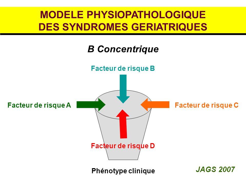 MODELE PHYSIOPATHOLOGIQUE DES SYNDROMES GERIATRIQUES B Concentrique Facteur de risque AFacteur de risque C Facteur de risque B Phénotype clinique Facteur de risque D JAGS 2007