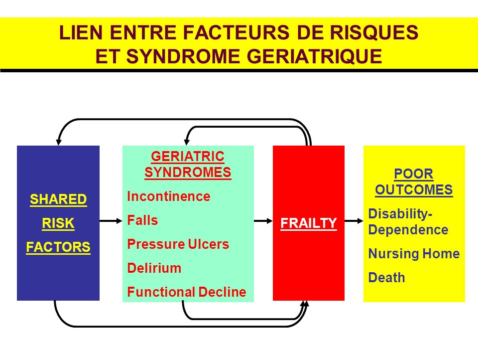 LIEN ENTRE FACTEURS DE RISQUES ET SYNDROME GERIATRIQUE SHARED RISK FACTORS GERIATRIC SYNDROMES Incontinence Falls Pressure Ulcers Delirium Functional
