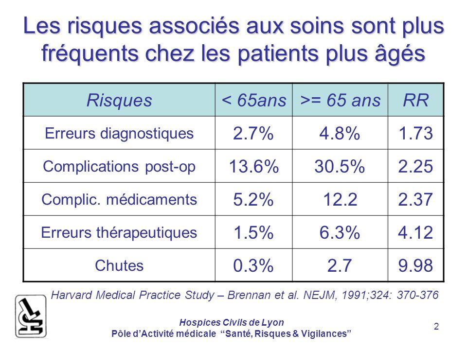 Hospices Civils de Lyon Pôle dActivité médicale Santé, Risques & Vigilances 2 Les risques associés aux soins sont plus fréquents chez les patients plu