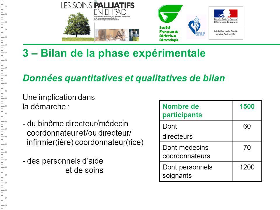 3 – Bilan de la phase expérimentale Données quantitatives et qualitatives de bilan Une implication dans la démarche : - du binôme directeur/médecin co
