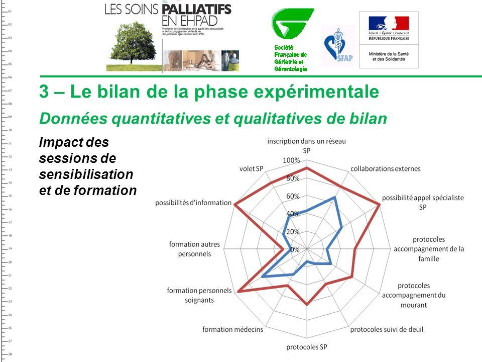 3 – Le bilan de la phase expérimentale Données quantitatives et qualitatives de bilan Impact des sessions de sensibilisation et de formation