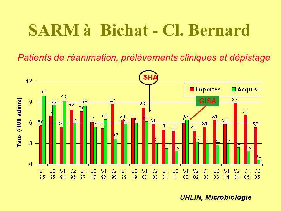 SARM à Bichat - Cl. Bernard Patients de réanimation, prélèvements cliniques et dépistage UHLIN, Microbiologie SHA GISA