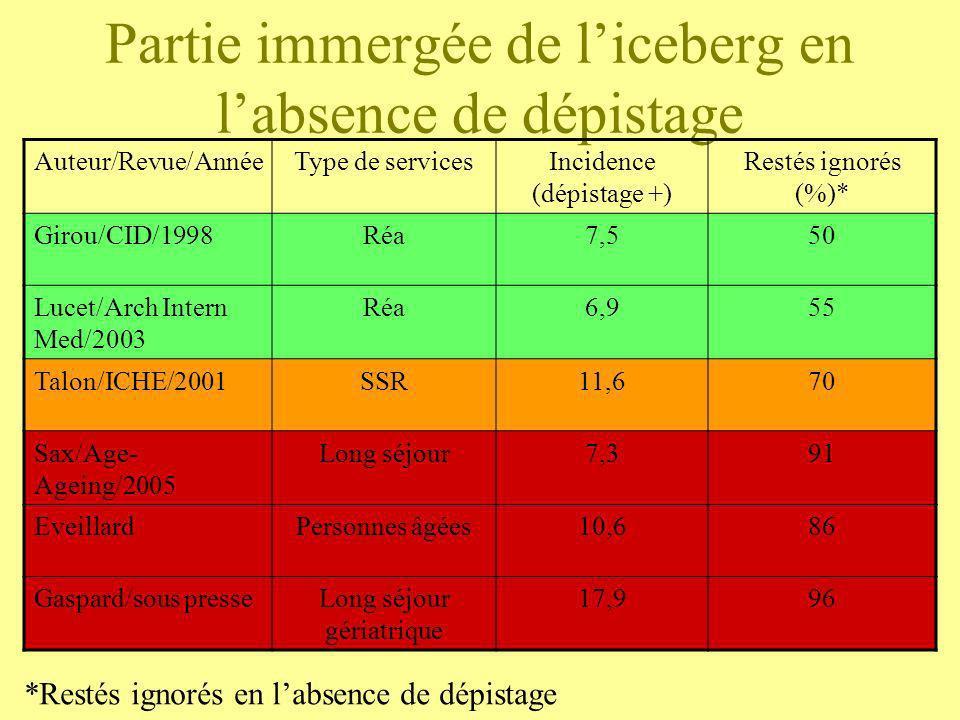 Partie immergée de liceberg en labsence de dépistage Auteur/Revue/AnnéeType de servicesIncidence (dépistage +) Restés ignorés (%)* Girou/CID/1998Réa7,