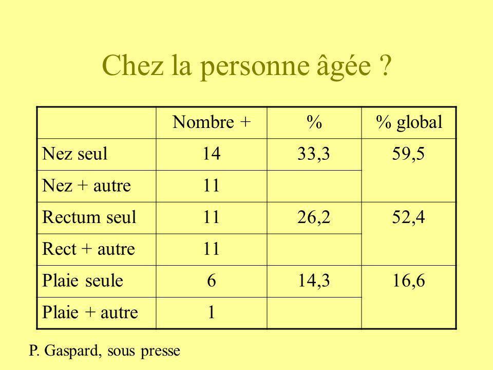 Chez la personne âgée ? Nombre +% global Nez seul1433,359,5 Nez + autre11 Rectum seul1126,252,4 Rect + autre11 Plaie seule614,316,6 Plaie + autre1 P.