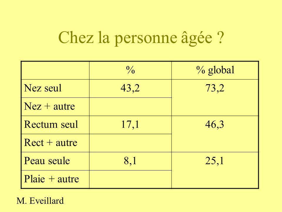 Chez la personne âgée ? % global Nez seul43,273,2 Nez + autre Rectum seul17,146,3 Rect + autre Peau seule8,125,1 Plaie + autre M. Eveillard