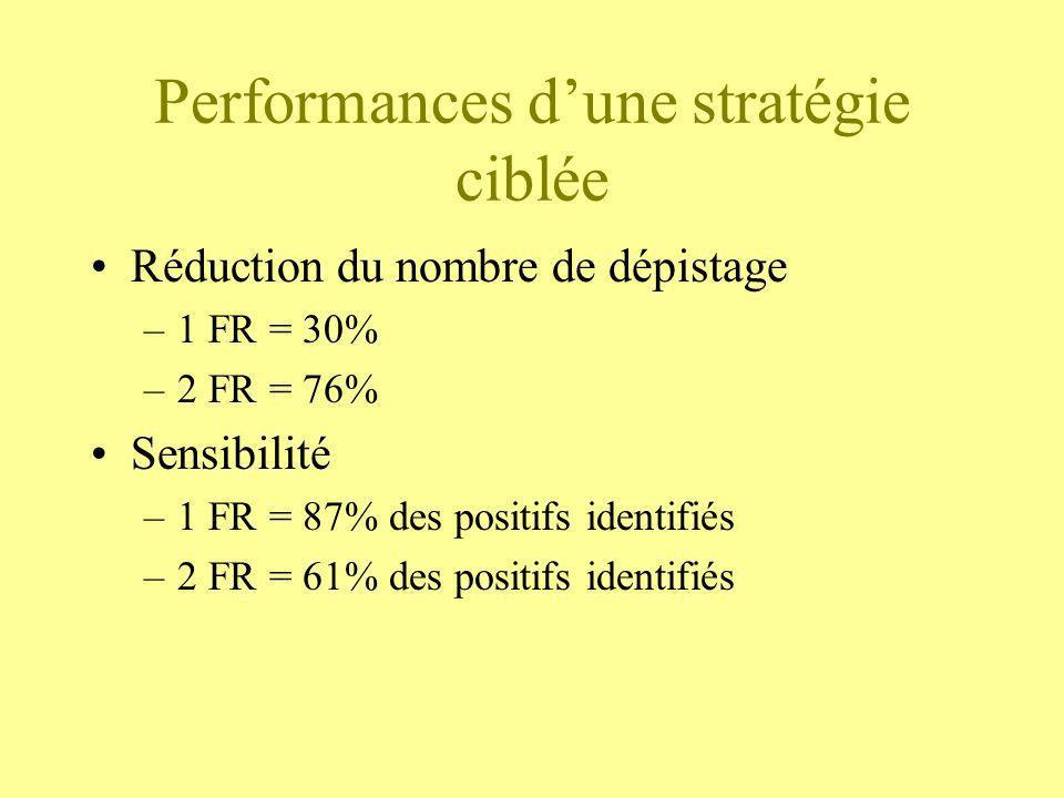 Performances dune stratégie ciblée Réduction du nombre de dépistage –1 FR = 30% –2 FR = 76% Sensibilité –1 FR = 87% des positifs identifiés –2 FR = 61
