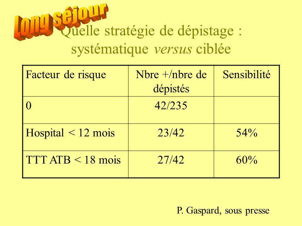 Quelle stratégie de dépistage : systématique versus ciblée Facteur de risqueNbre +/nbre de dépistés Sensibilité 042/235 Hospital < 12 mois23/4254% TTT