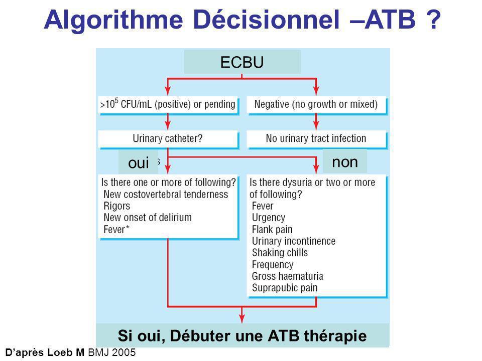 Algorithme Décisionnel –ATB ? oui non Daprès Loeb M BMJ 2005 oui non Si oui, Débuter une ATB thérapie ECBU