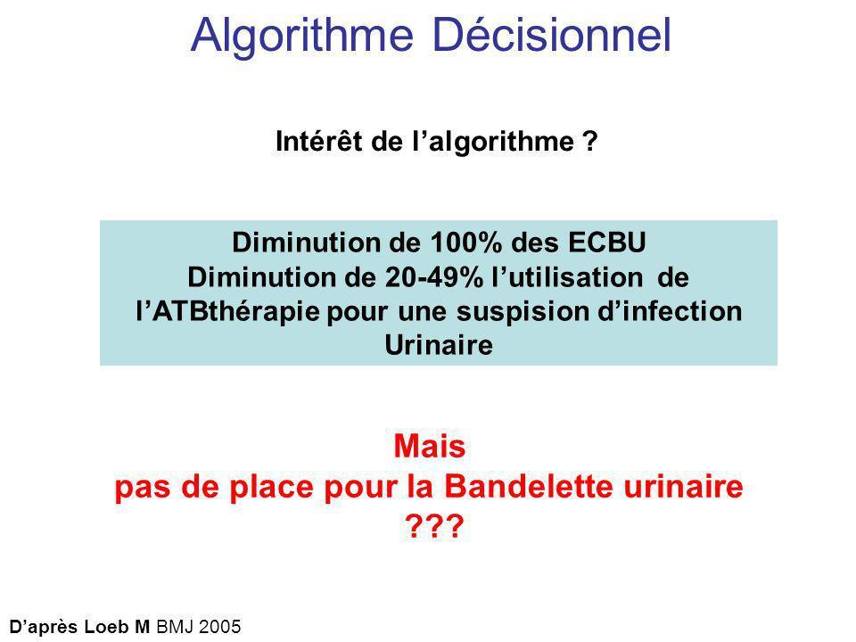 Algorithme Décisionnel Intérêt de lalgorithme ? Diminution de 100% des ECBU Diminution de 20-49% lutilisation de lATBthérapie pour une suspision dinfe