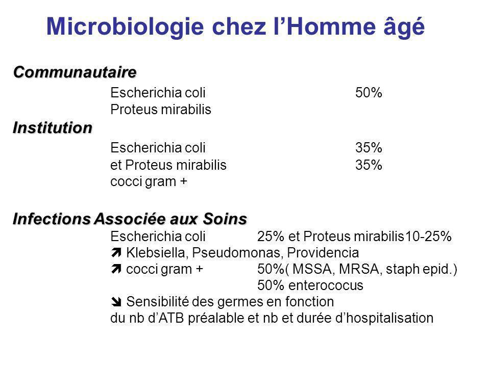 Communautaire Escherichia coli 50% Proteus mirabilisInstitution Escherichia coli 35% et Proteus mirabilis35% cocci gram + Infections Associée aux Soin