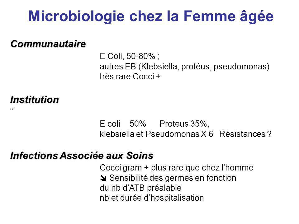 Communautaire E Coli, 50-80% ; autres EB (Klebsiella, protéus, pseudomonas) très rare Cocci + Institution ¨ E coli50% Proteus 35%, klebsiella et Pseud