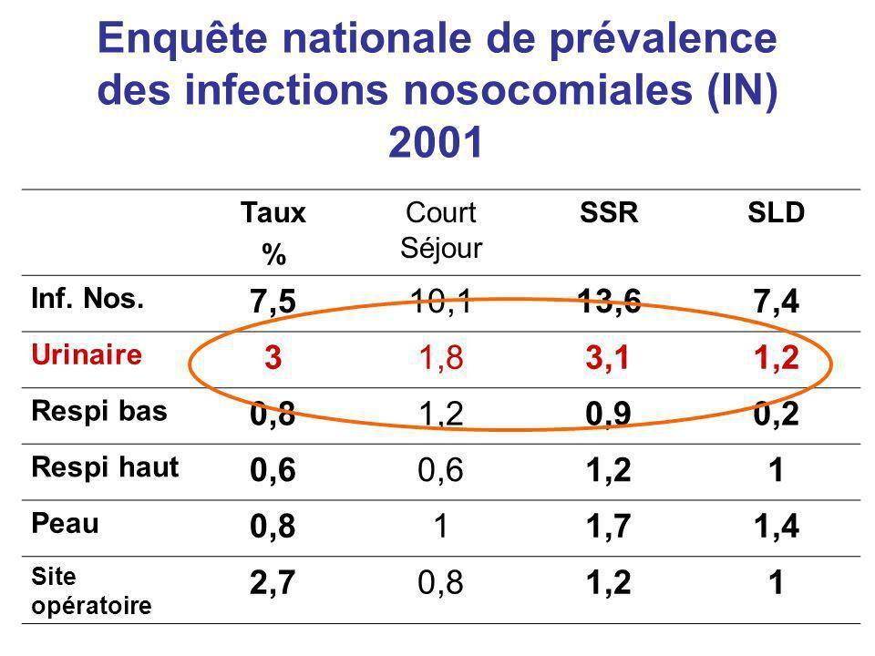 Enquête nationale de prévalence des infections nosocomiales (IN) 2001 Taux % Court Séjour SSRSLD Inf. Nos. 7,510,113,67,4 Urinaire 31,83,11,2 Respi ba