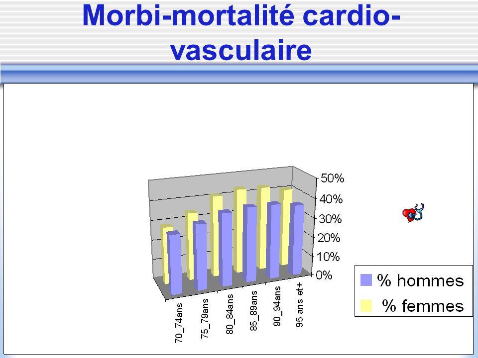 Morbi-mortalité cardio- vasculaire
