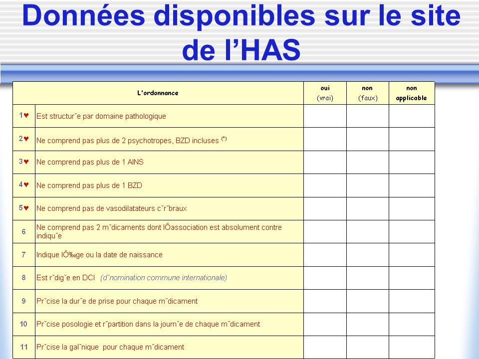 Données disponibles sur le site de lHAS