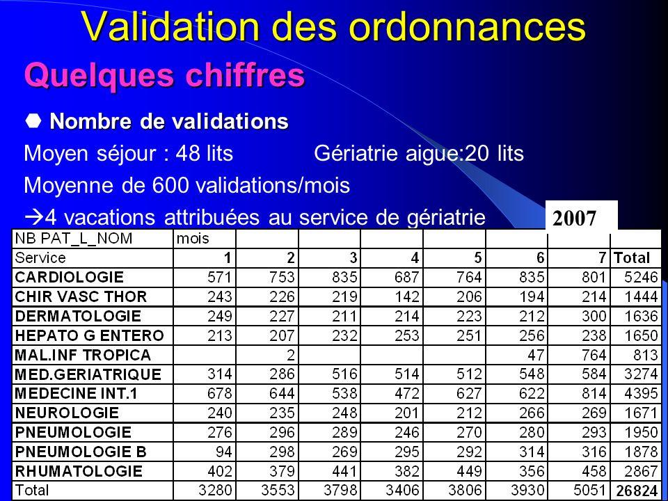 Validation des ordonnances Quelques chiffres Nombre de validations Moyen séjour : 48 lits Gériatrie aigue:20 lits Moyenne de 600 validations/mois 4 va