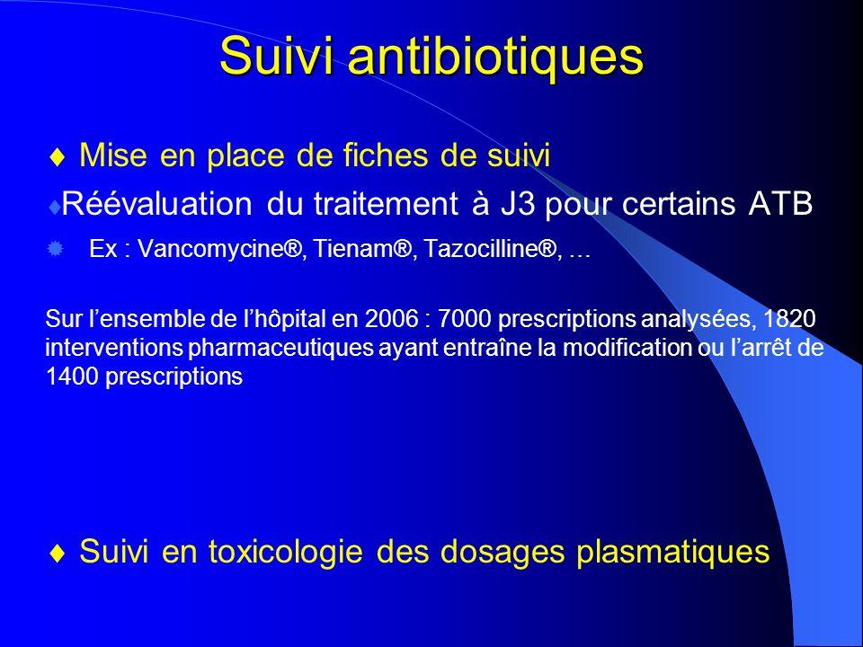Suivi antibiotiques Mise en place de fiches de suivi Réévaluation du traitement à J3 pour certains ATB Ex : Vancomycine®, Tienam®, Tazocilline®, … Sur